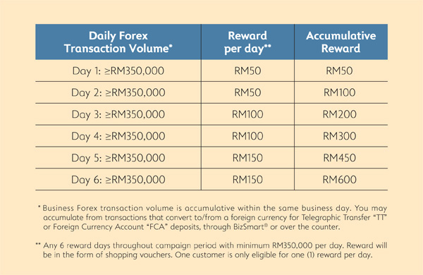 Transaction Volume and Accumulated Reward Table