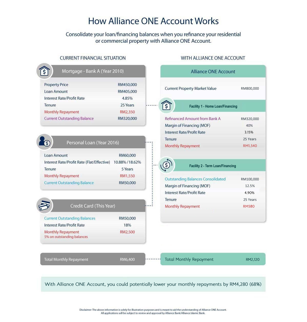 How Alliance ONE Account Works