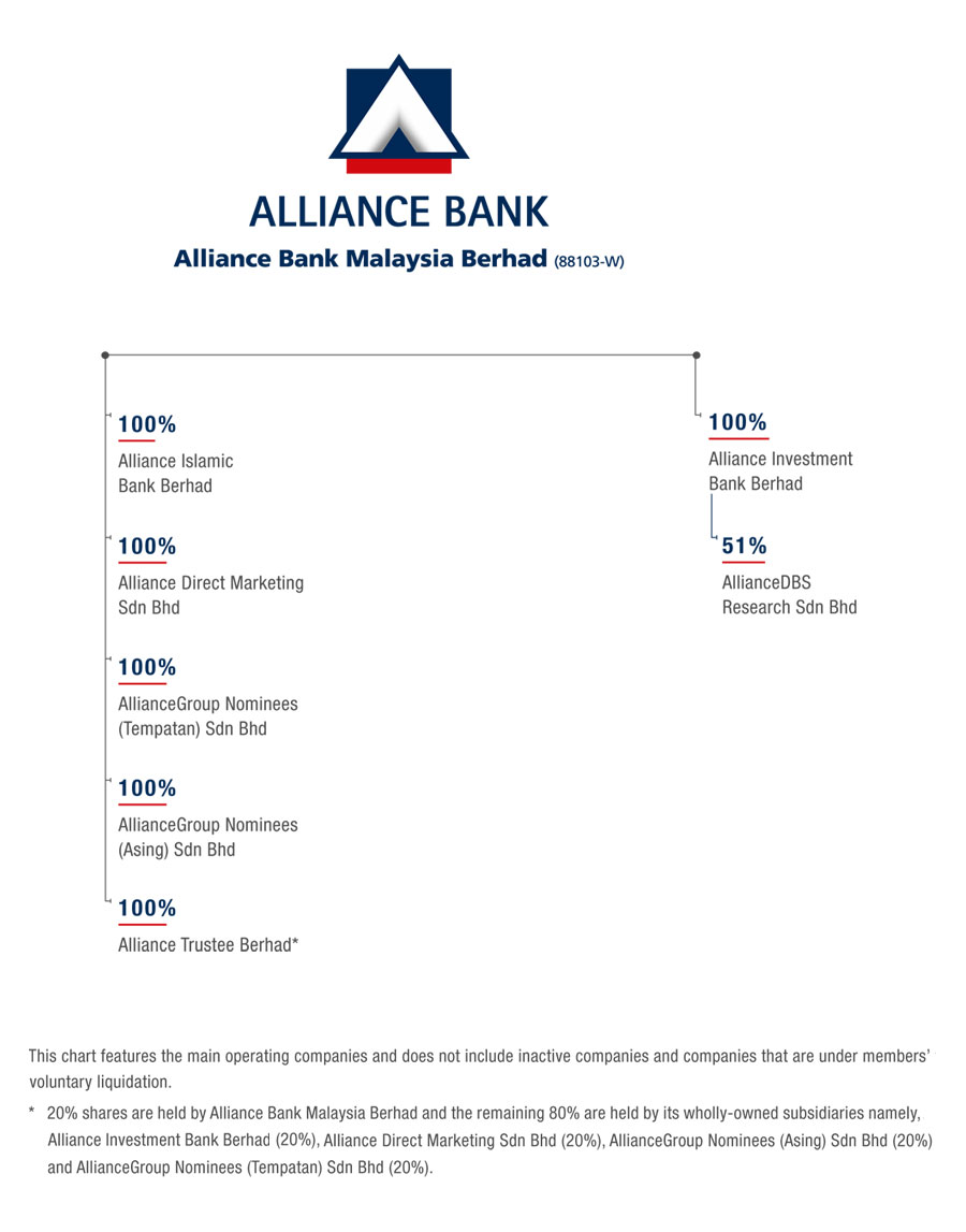 Allinace Merchant Bank Bhd